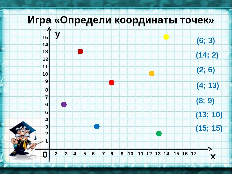 x y Игра «Определи координаты точек» 0 1 2 3 4 5 6 7 8 9 10 11 12 13 14 15 16...