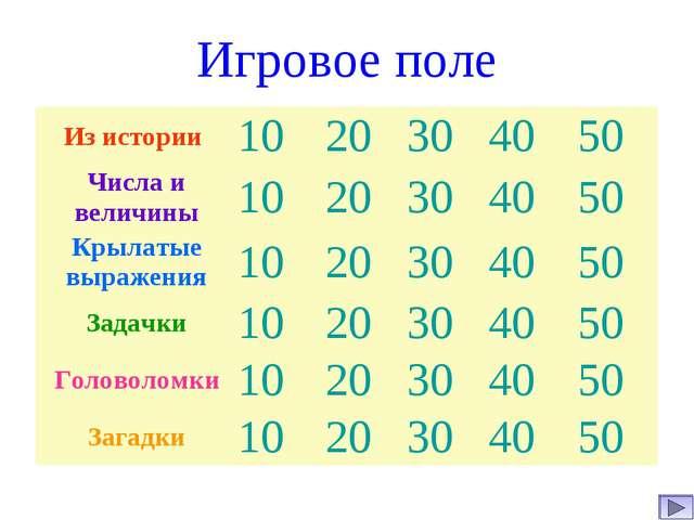 Игровое поле Из истории 1020304050 Числа и величины1020304050 Крыла...