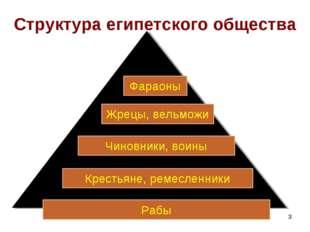 * Структура египетского общества Рабы Крестьяне, ремесленники Чиновники, воин