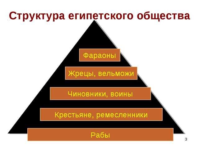 * Структура египетского общества Рабы Крестьяне, ремесленники Чиновники, воин...