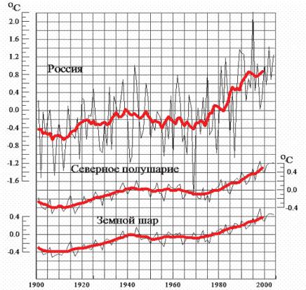 http://www.climatechange.ru/files/image002_sm.gif