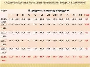 годыВ среднем за период, в градусах IIIIIIIVVVIVIIVIIIIXXXIXIIГ