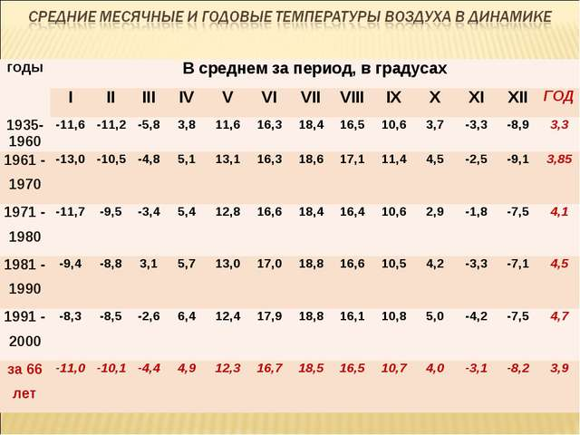 годыВ среднем за период, в градусах IIIIIIIVVVIVIIVIIIIXXXIXIIГ...