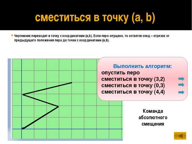 Сравните действия двух команд сместиться в точку (2, 3) Чертежник находился в...
