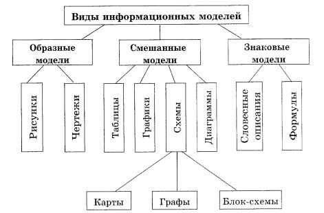 виды информационных моделей