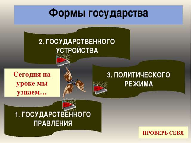 ДОМАШНЕЕ ЗАДАНИЕ: Прочитать §7.4. «Форма государственного устройства и форма...