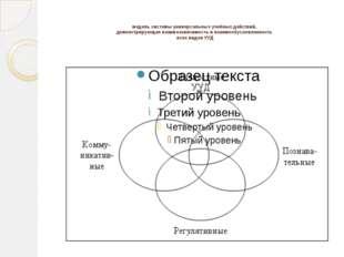 модель системы универсальных учебных действий, демонстрирующая взаимозависим