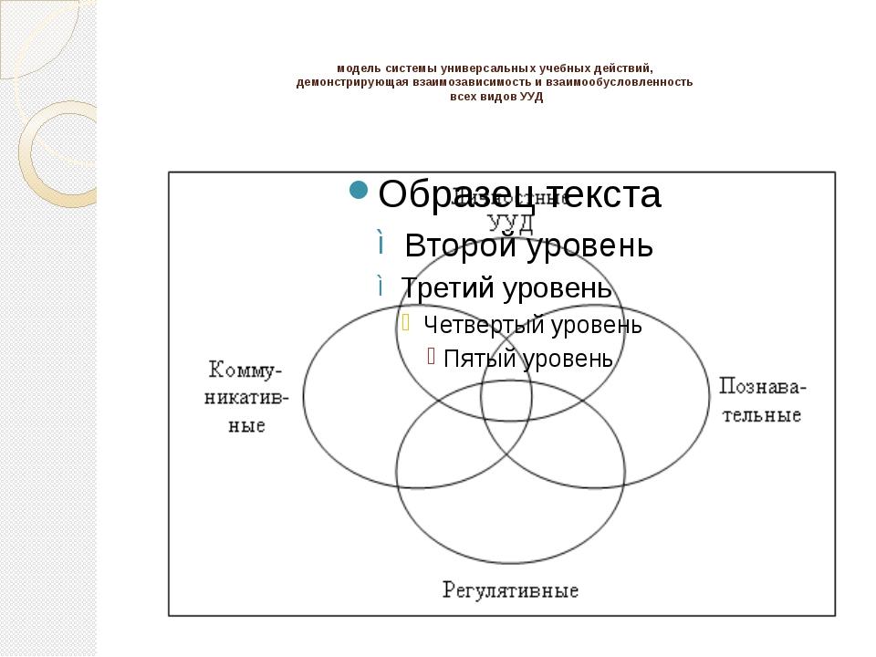 модель системы универсальных учебных действий, демонстрирующая взаимозависим...