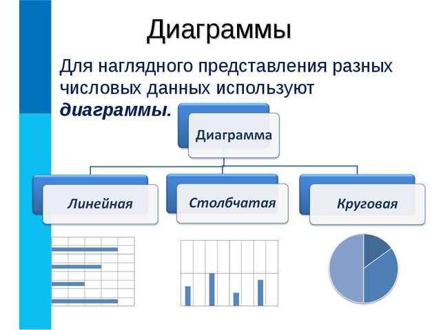 Диаграммы Для наглядного представления разных числовых данных используют диаг...