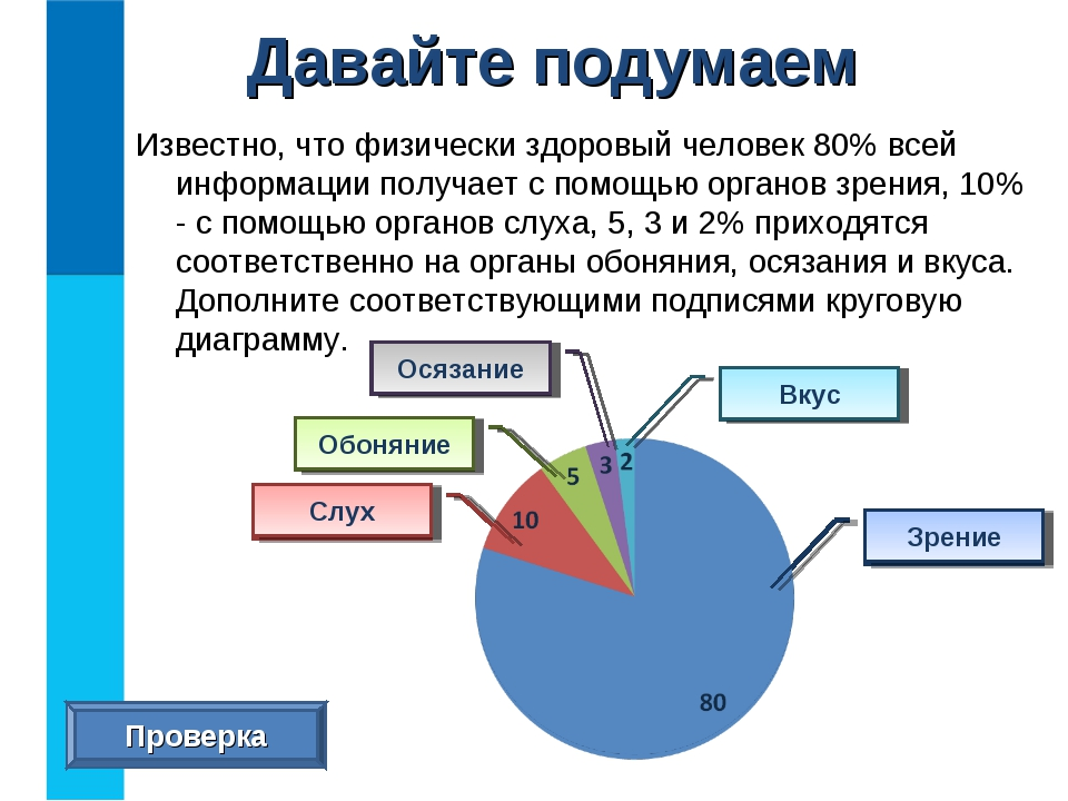 Известно, что физически здоровый человек 80% всей информации получает с помощ...