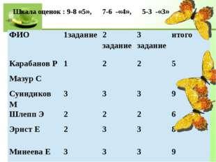 Шкала оценок : 9-8 «5», 7-6 -«4», 5-3 -«3» ФИО 1задание 2 задание 3 задание