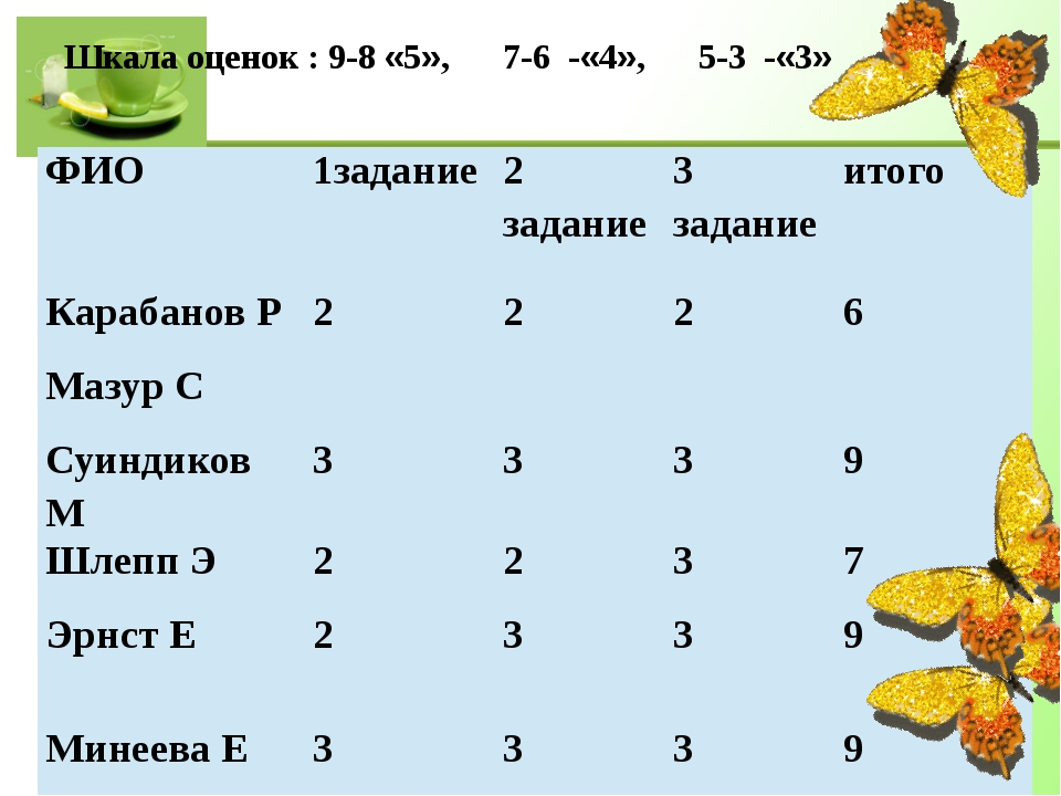 Шкала оценок : 9-8 «5», 7-6 -«4», 5-3 -«3» ФИО 1задание 2 задание 3 задание...