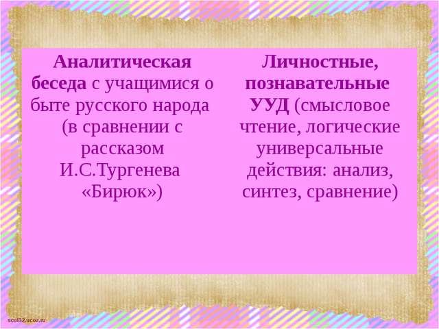 Аналитическая беседас учащимися о быте русского народа (всравнении с рассказо...