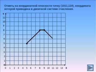 Отметь на координатной плоскости точку (1011,110), координата которой приведе
