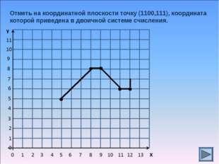 Отметь на координатной плоскости точку (1100,111), координата которой приведе