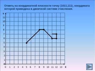 Отметь на координатной плоскости точку (1011,111), координата которой приведе