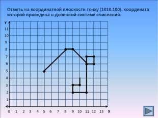 Отметь на координатной плоскости точку (1010,100), координата которой приведе