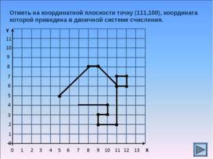 Отметь на координатной плоскости точку (111,100), координата которой приведен
