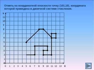 Отметь на координатной плоскости точку (101,10), координата которой приведена