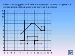 Отметь на координатной плоскости точку (110,1001), координата которой приведе