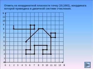 Отметь на координатной плоскости точку (10,1001), координата которой приведен