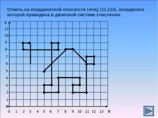 Отметь на координатной плоскости точку (11,110), координата которой приведена