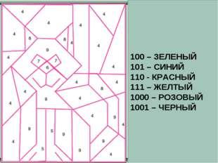 100 – ЗЕЛЕНЫЙ 101 – СИНИЙ 110 - КРАСНЫЙ 111 – ЖЕЛТЫЙ 1000 – РОЗОВЫЙ 1001 – ЧЕ