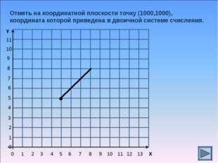 Отметь на координатной плоскости точку (1000,1000), координата которой привед