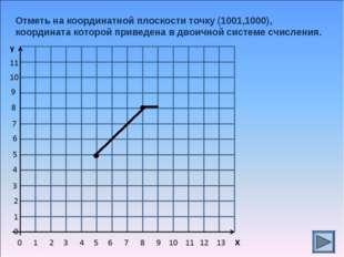 Отметь на координатной плоскости точку (1001,1000), координата которой привед