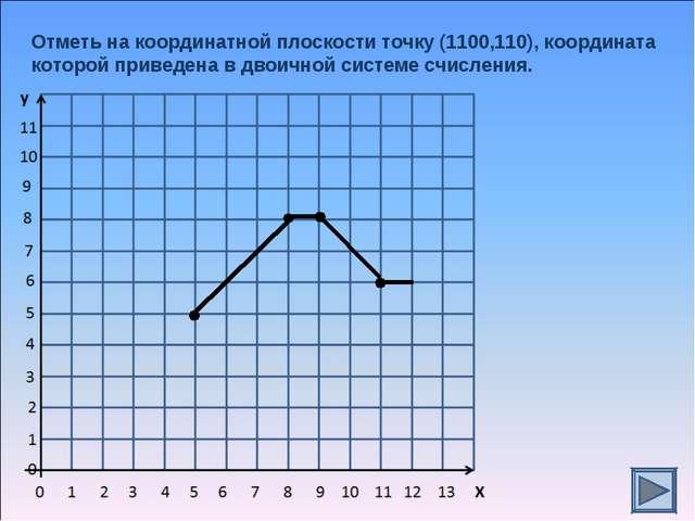 Отметь на координатной плоскости точку (1100,110), координата которой приведе...