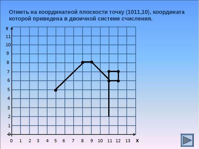 Отметь на координатной плоскости точку (1011,10), координата которой приведен...