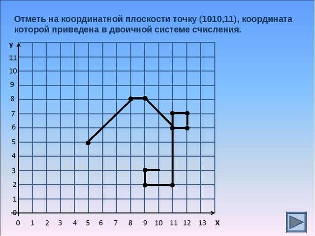 Отметь на координатной плоскости точку (1010,11), координата которой приведен...