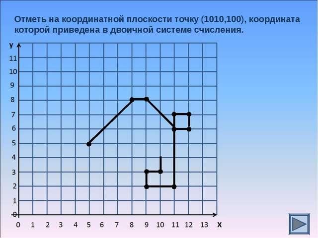 Отметь на координатной плоскости точку (1010,100), координата которой приведе...