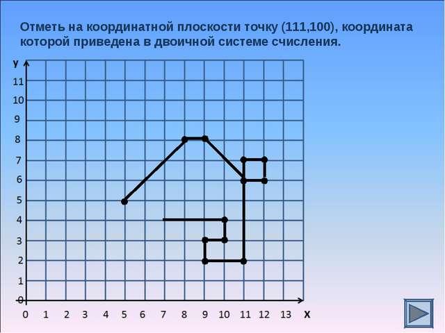 Отметь на координатной плоскости точку (111,100), координата которой приведен...