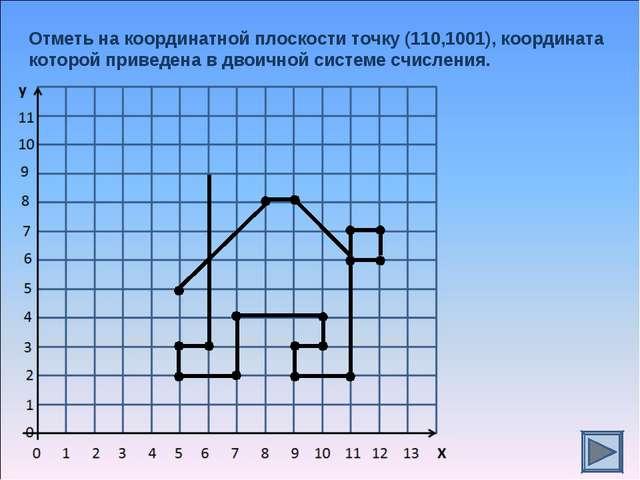 Отметь на координатной плоскости точку (110,1001), координата которой приведе...