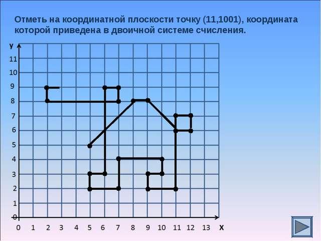 Отметь на координатной плоскости точку (11,1001), координата которой приведен...