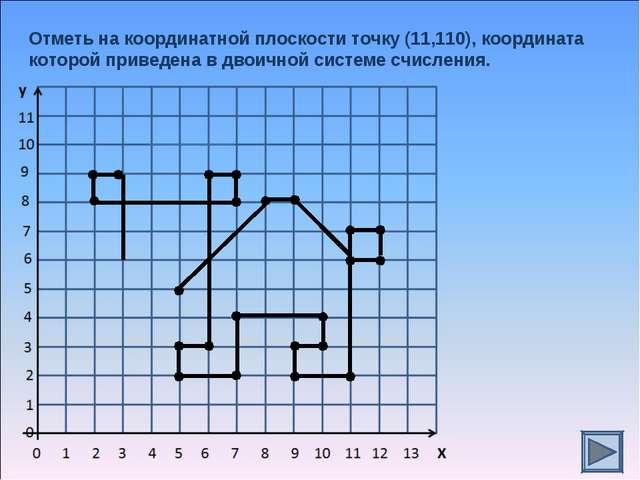 Отметь на координатной плоскости точку (11,110), координата которой приведена...