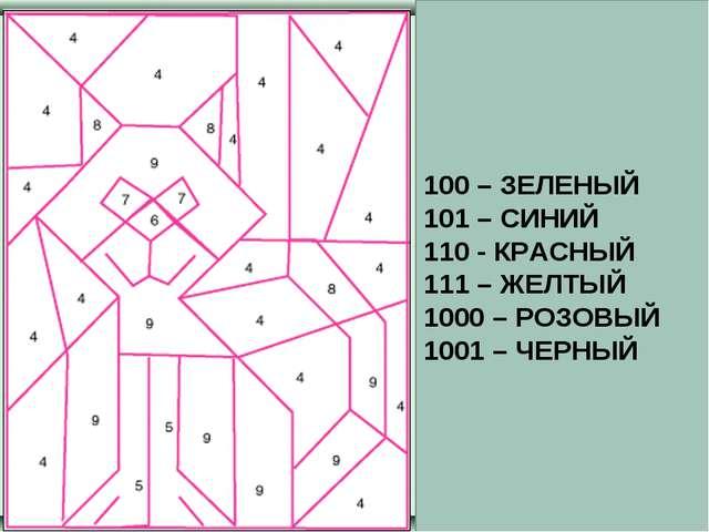 100 – ЗЕЛЕНЫЙ 101 – СИНИЙ 110 - КРАСНЫЙ 111 – ЖЕЛТЫЙ 1000 – РОЗОВЫЙ 1001 – ЧЕ...
