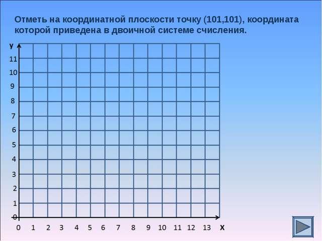 Отметь на координатной плоскости точку (101,101), координата которой приведен...