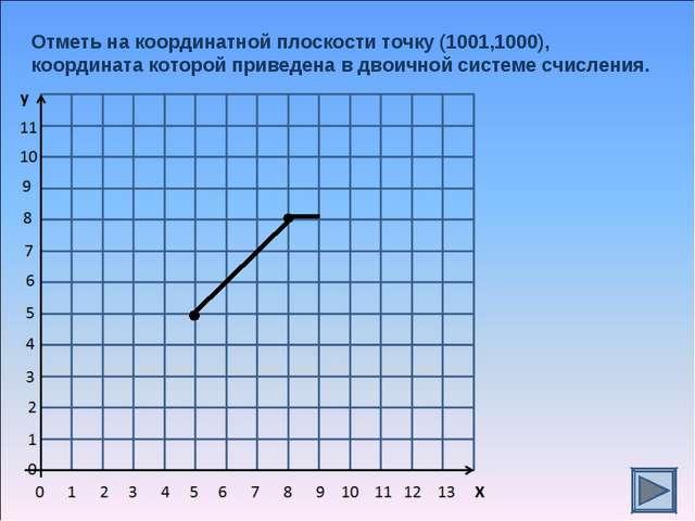 Отметь на координатной плоскости точку (1001,1000), координата которой привед...