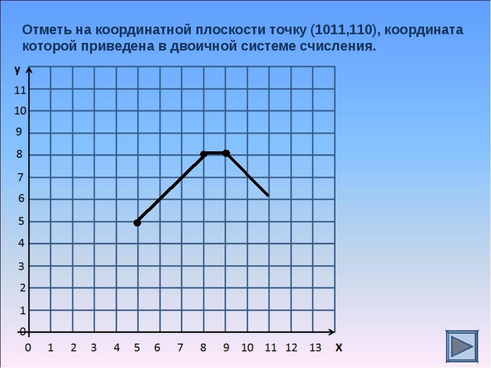 Отметь на координатной плоскости точку (1011,110), координата которой приведе...
