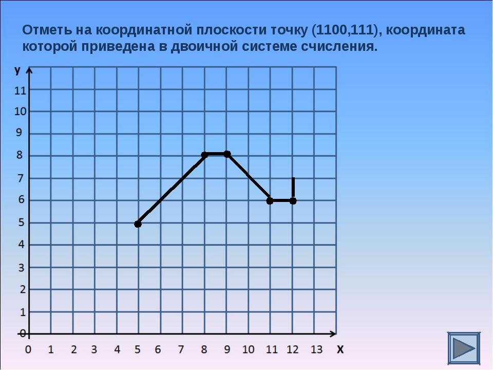 Отметь на координатной плоскости точку (1100,111), координата которой приведе...