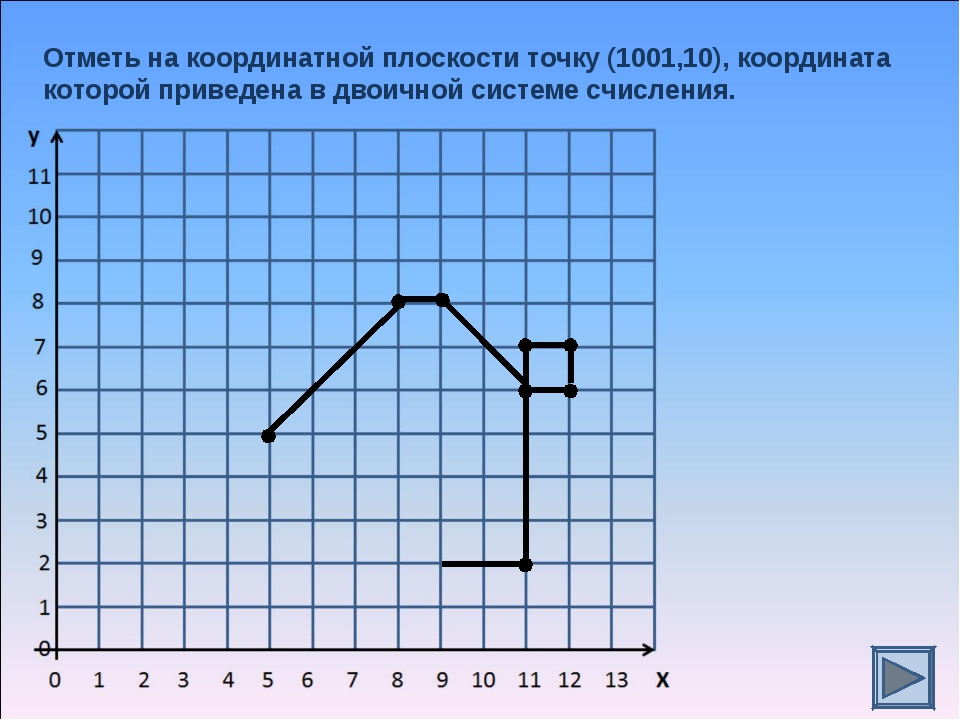 Отметь на координатной плоскости точку (1001,10), координата которой приведен...