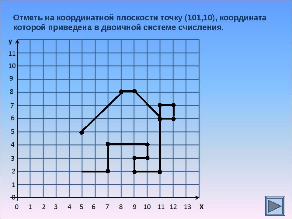 Отметь на координатной плоскости точку (101,10), координата которой приведена...