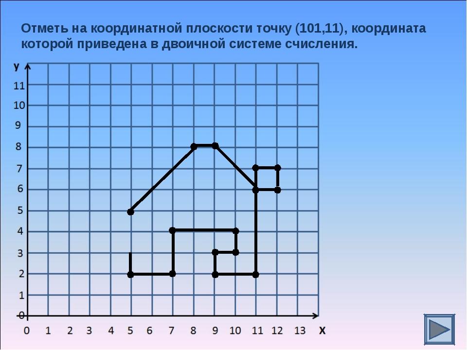 Отметь на координатной плоскости точку (101,11), координата которой приведена...