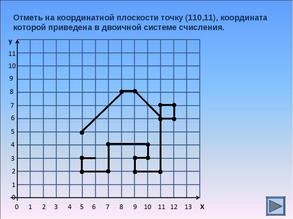 Отметь на координатной плоскости точку (110,11), координата которой приведена...