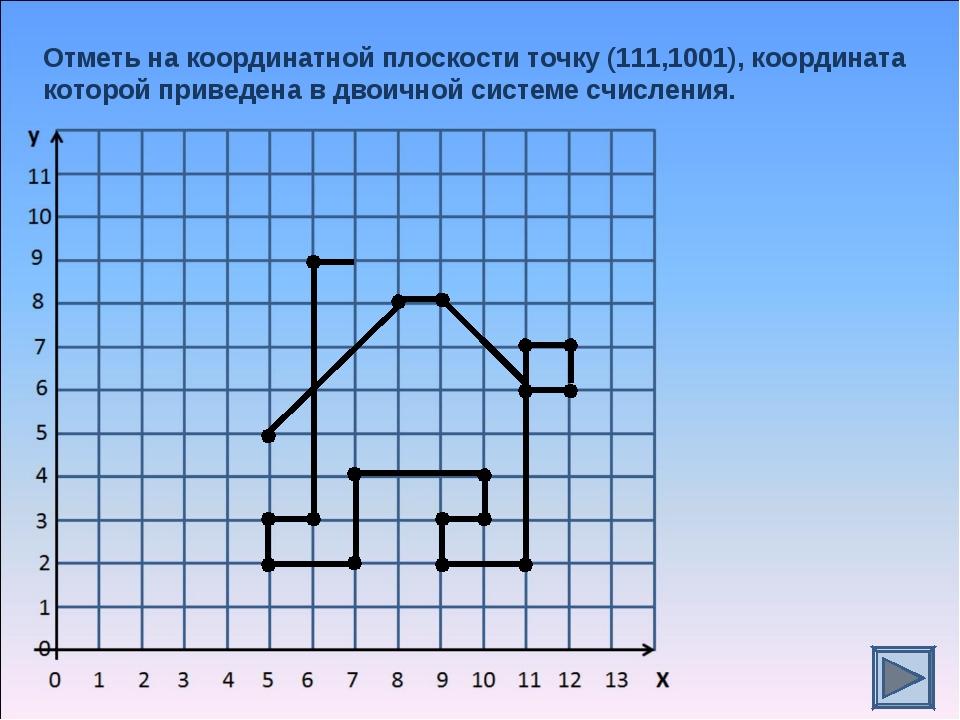 Отметь на координатной плоскости точку (111,1001), координата которой приведе...