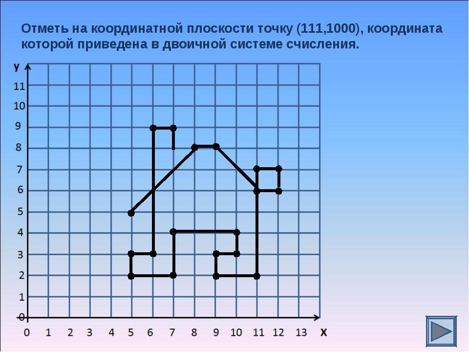 Отметь на координатной плоскости точку (111,1000), координата которой приведе...