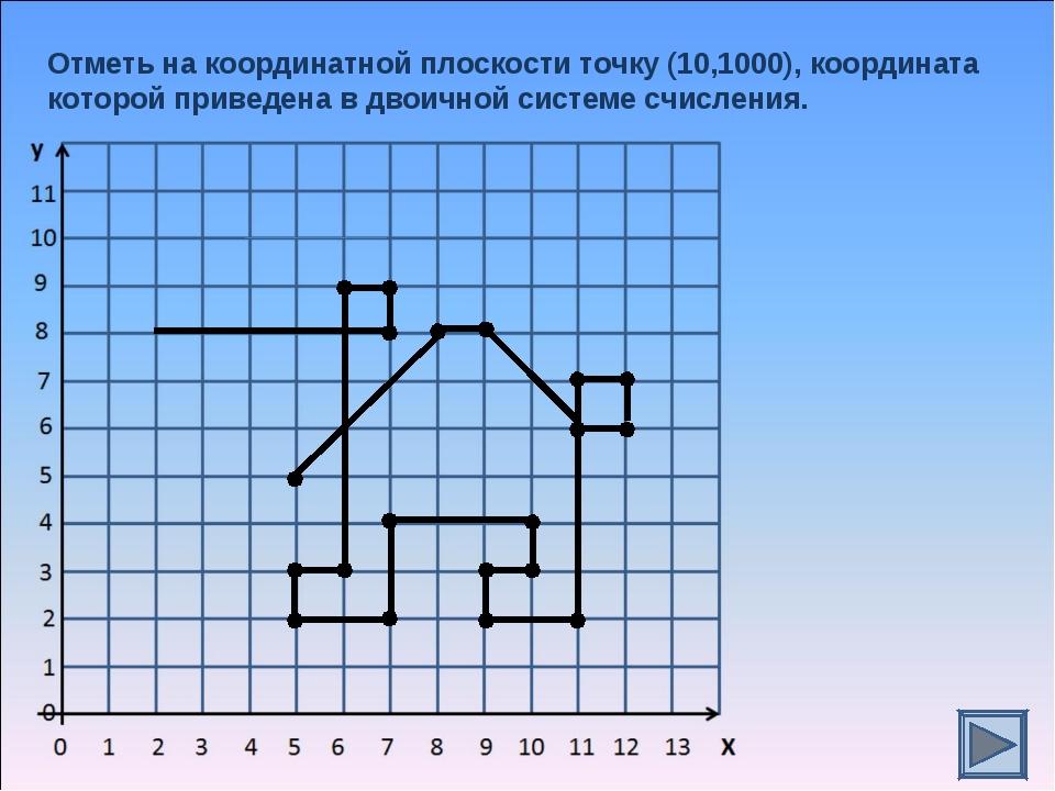 Отметь на координатной плоскости точку (10,1000), координата которой приведен...