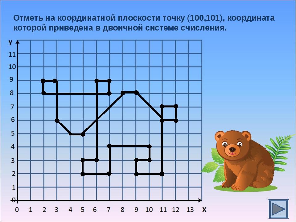 Отметь на координатной плоскости точку (100,101), координата которой приведен...